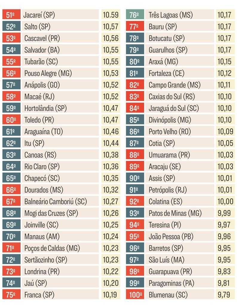 Dourados segue entre as 100 melhores cidades brasileiras para fazer negócio 2