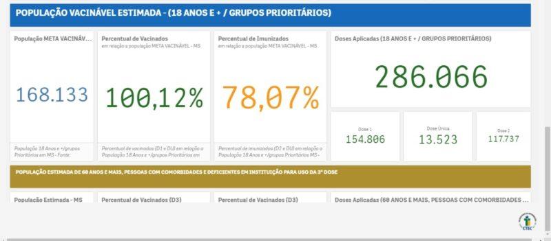 Dourados atinge marca de 100% de vacinados contra Covid-19